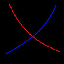 217px-Supply-demand-equilibrium.svg